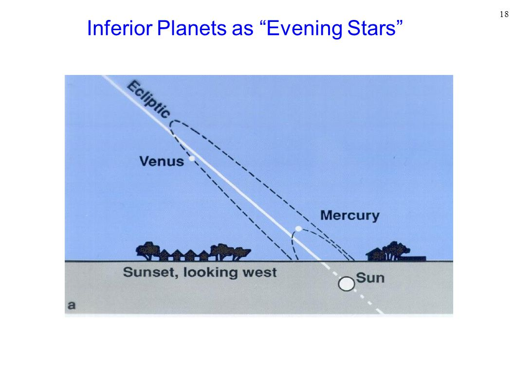 Inferior Planets as Evening Stars