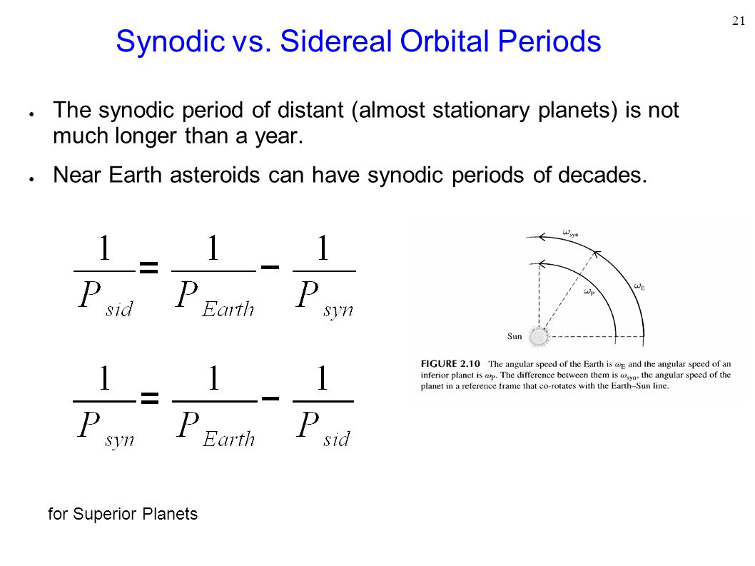 Synodic vs. Sidereal Orbital Periods