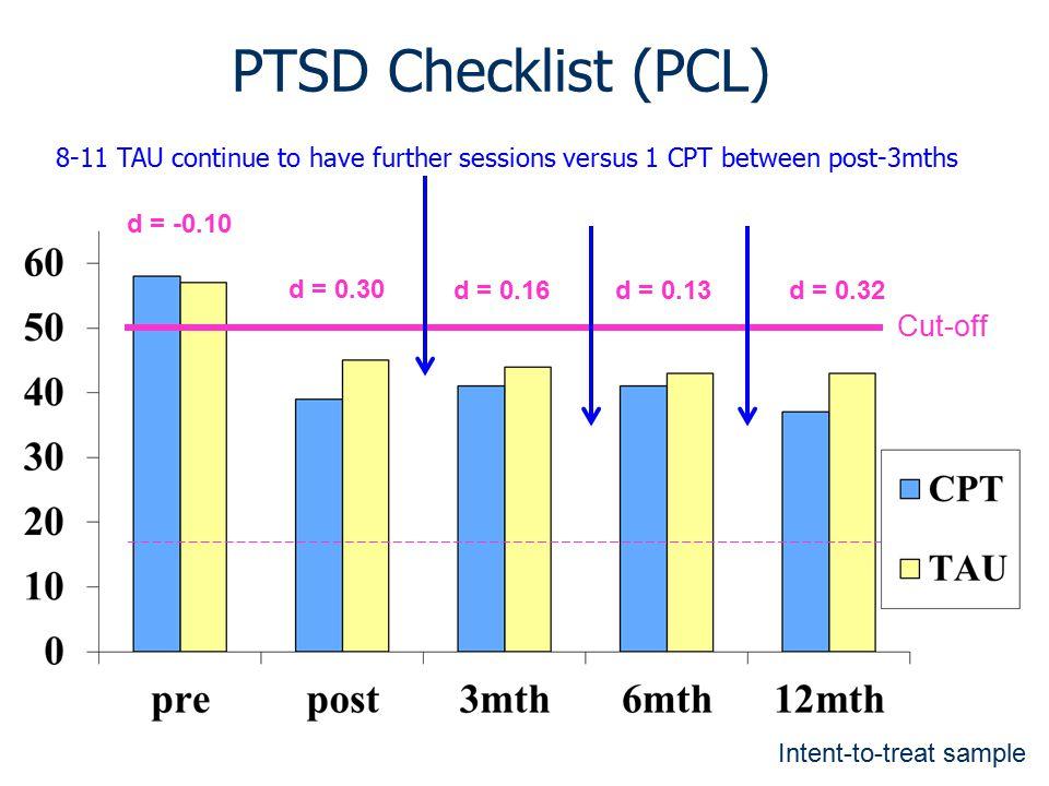 PTSD Checklist (PCL) Cut-off