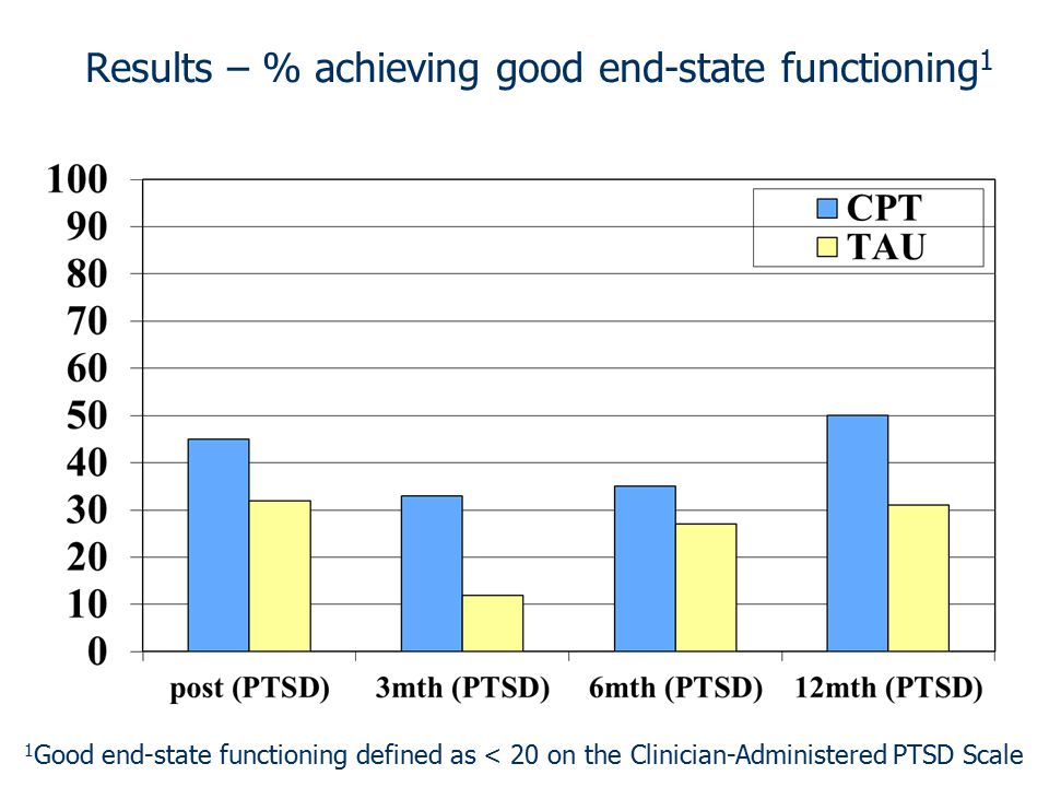 Results – % achieving good end-state functioning1