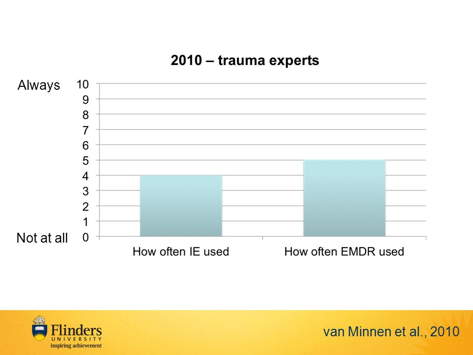 Always Not at all van Minnen et al., 2010