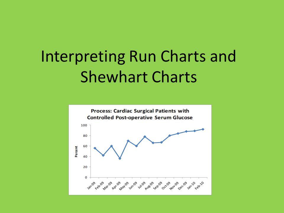 Interpreting Run Charts and Shewhart Charts
