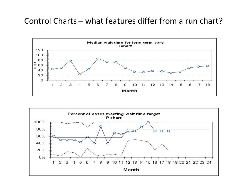Control Charts – what features differ from a run chart