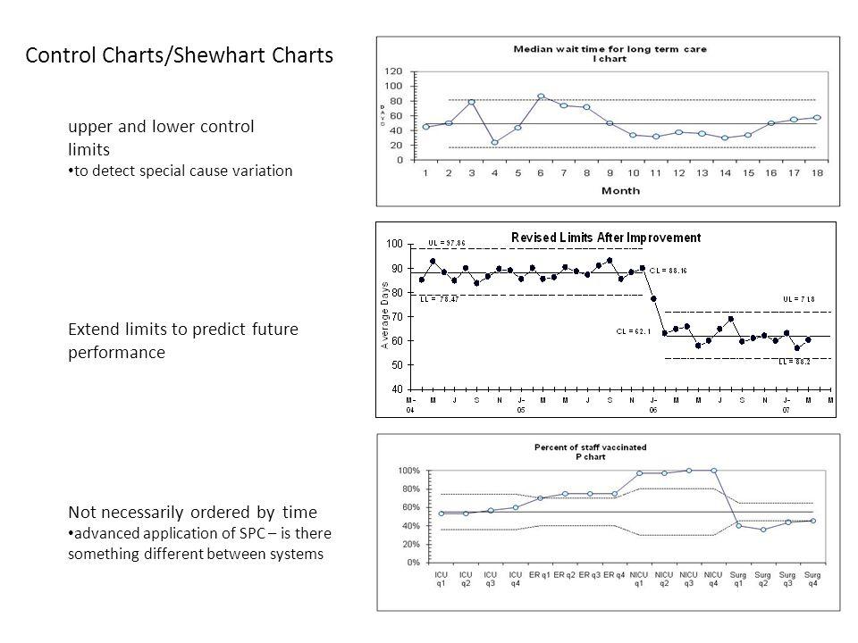 Control Charts/Shewhart Charts