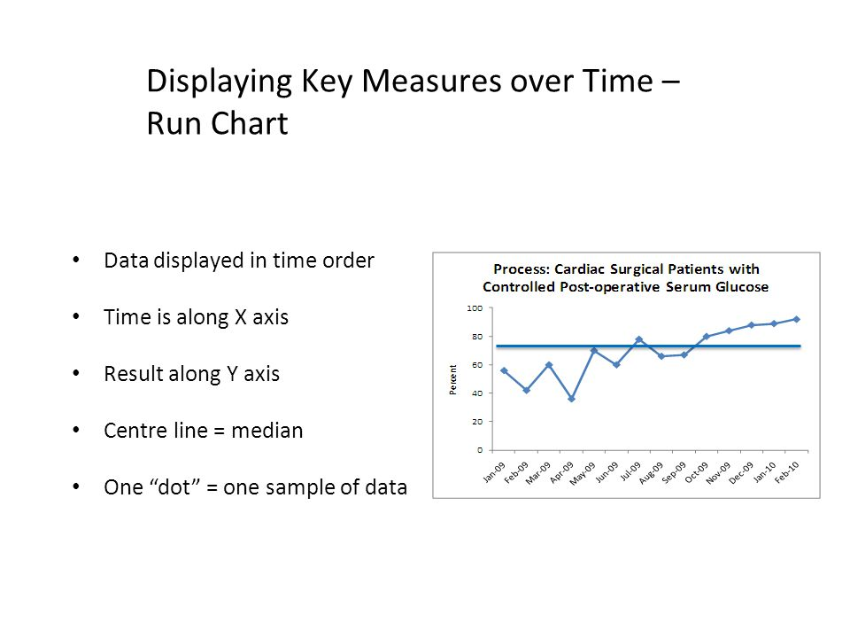 Displaying Key Measures over Time – Run Chart