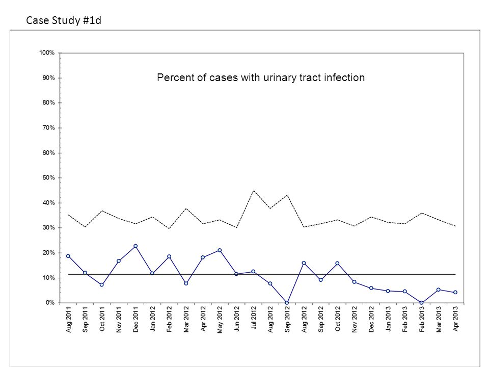 Case Study #1d Percent of cases with urinary tract infection