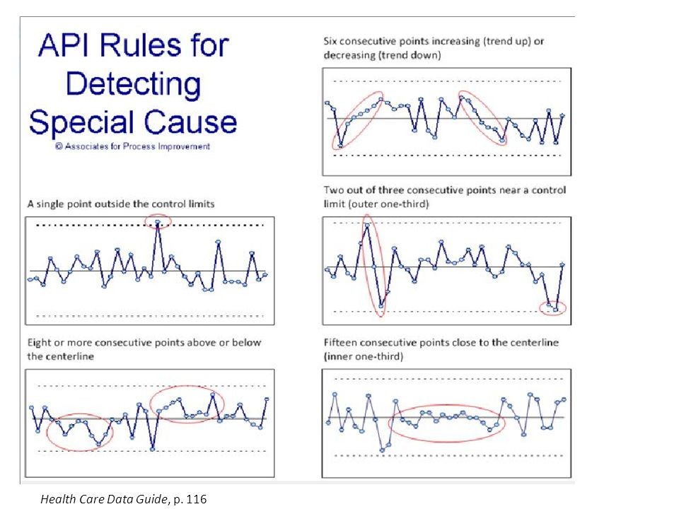 Health Care Data Guide, p. 116