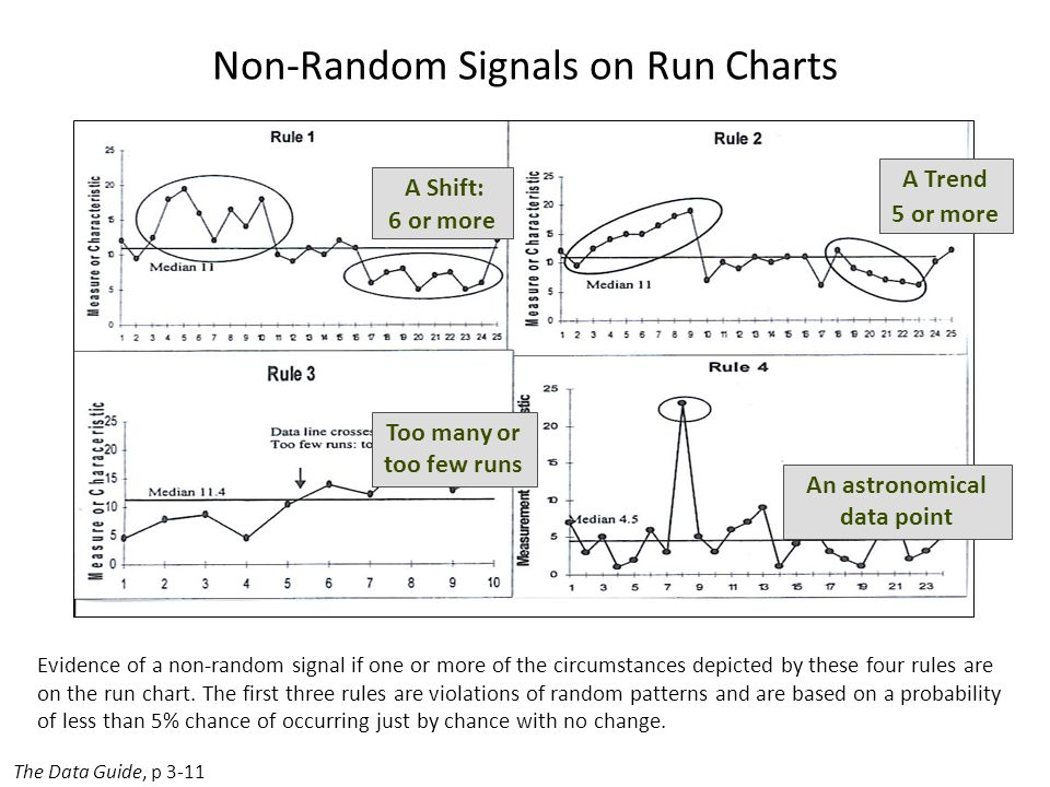 Non-Random Signals on Run Charts
