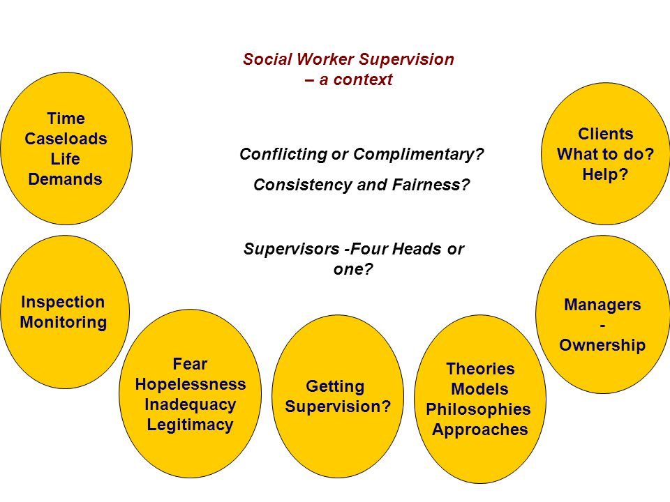 Social Worker Supervision – a context