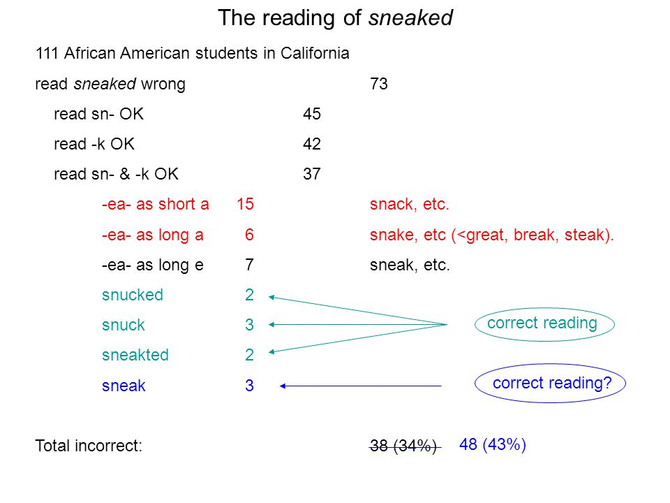 The reading of sneaked 111 African American students in California