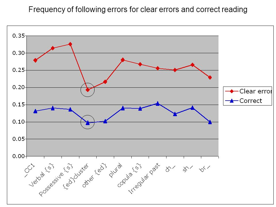 Frequency of following errors for clear errors and correct reading