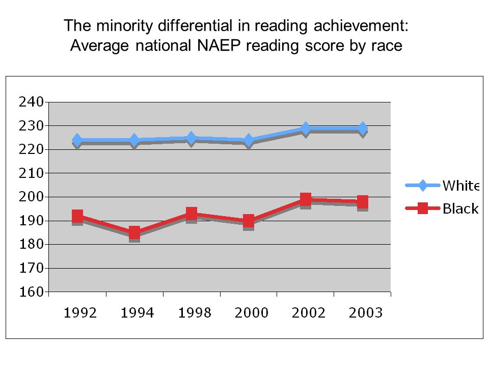 The minority differential in reading achievement: Average national NAEP reading score by race
