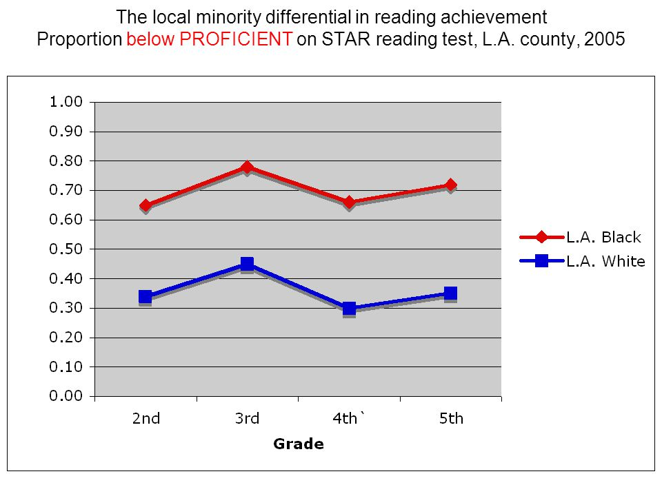 The local minority differential in reading achievement Proportion below PROFICIENT on STAR reading test, L.A. county, 2005