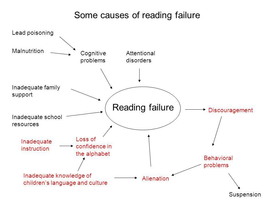 Some causes of reading failure