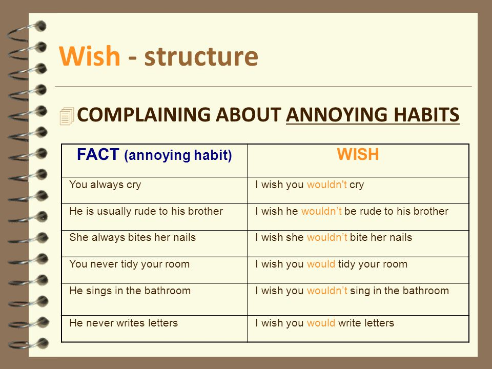 Wish - structure COMPLAINING ABOUT ANNOYING HABITS