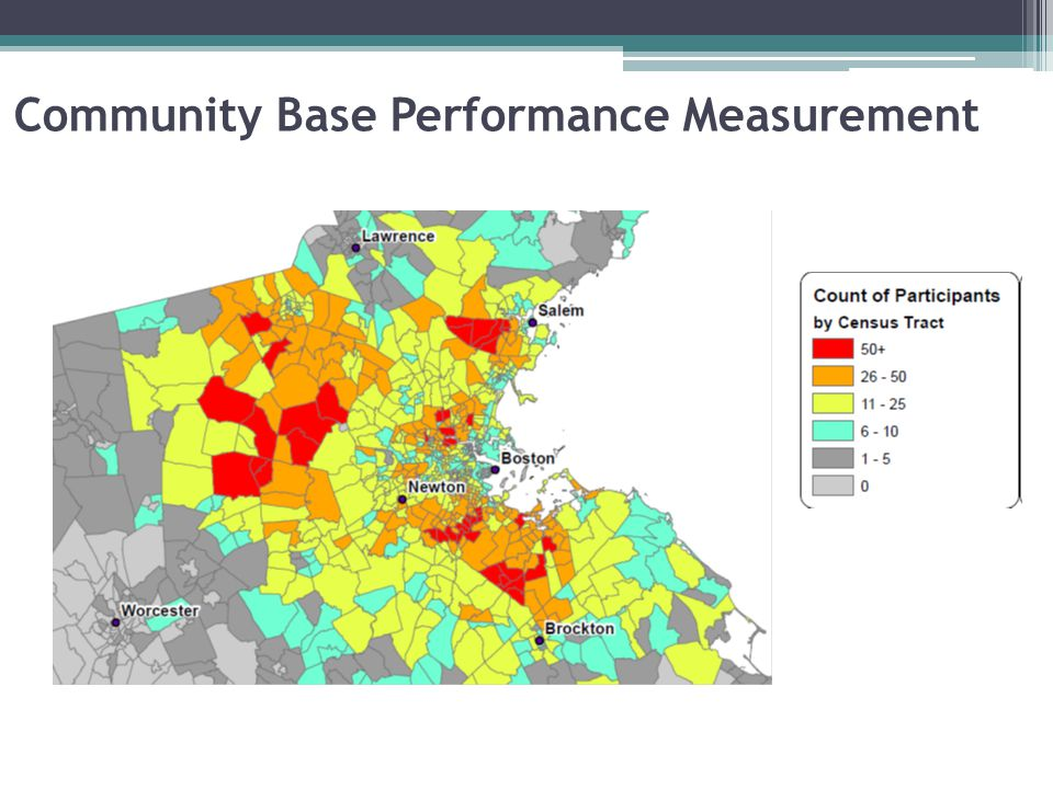 Community Base Performance Measurement