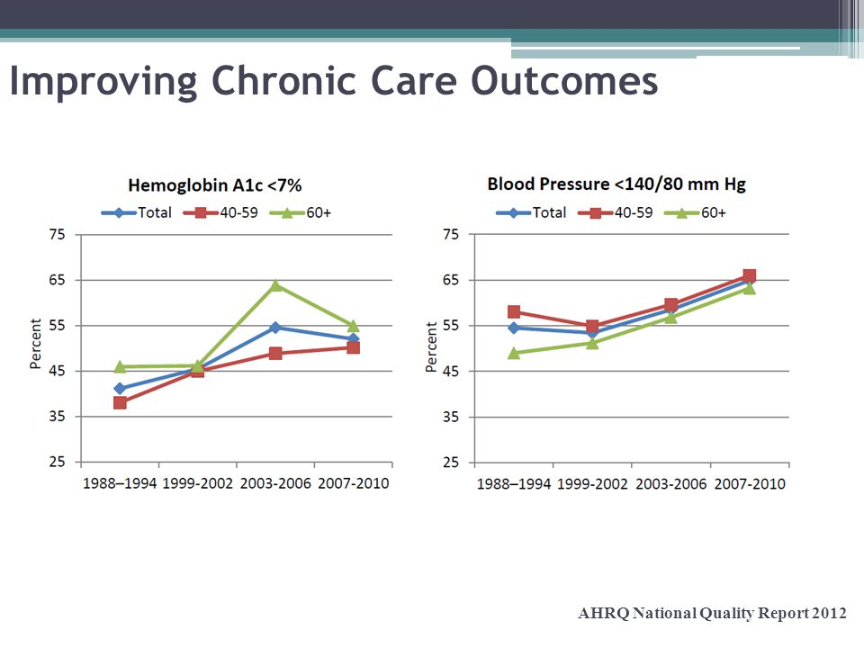 Improving Chronic Care Outcomes