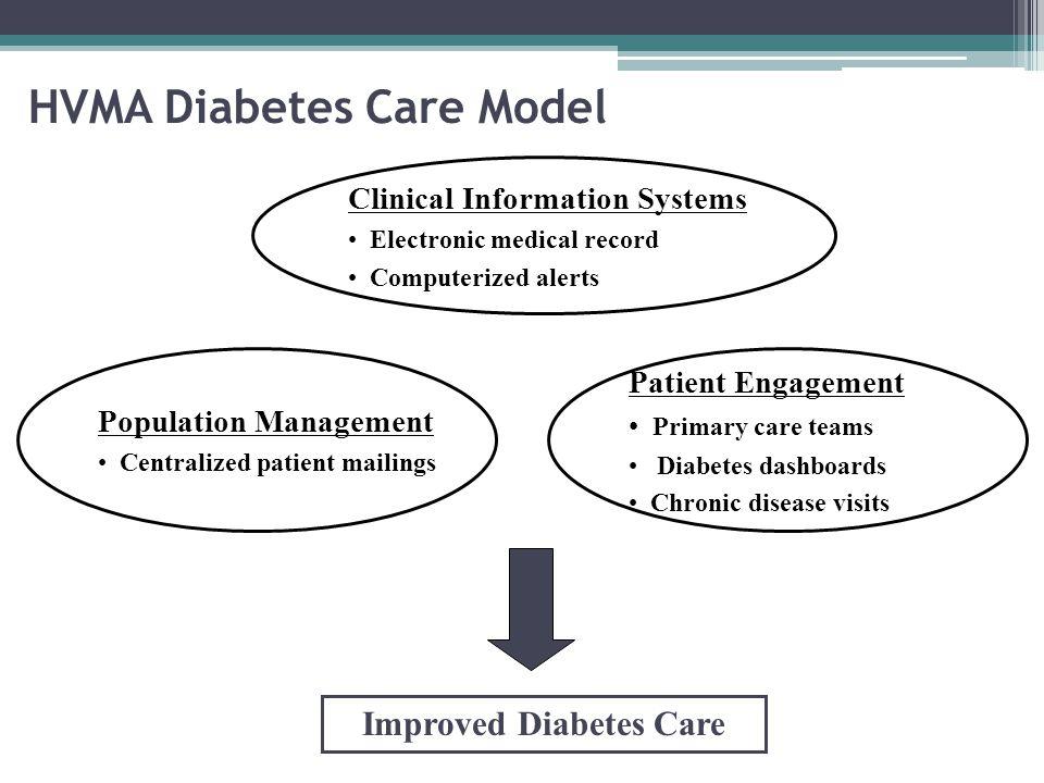 HVMA Diabetes Care Model