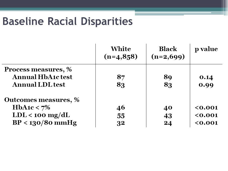 Baseline Racial Disparities