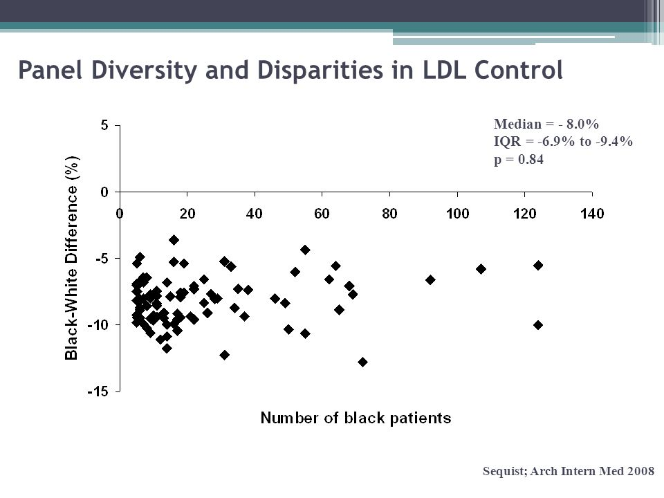 Panel Diversity and Disparities in LDL Control