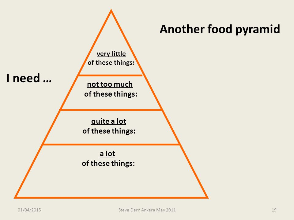 Another food pyramid I need …