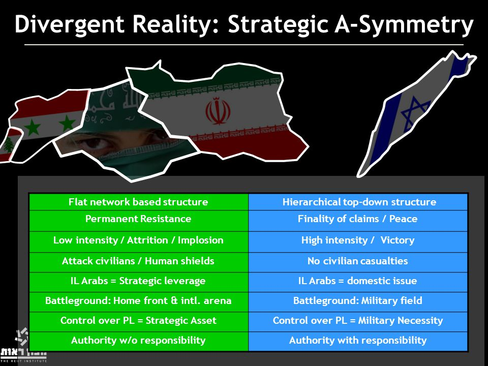 Divergent Reality: Strategic A-Symmetry