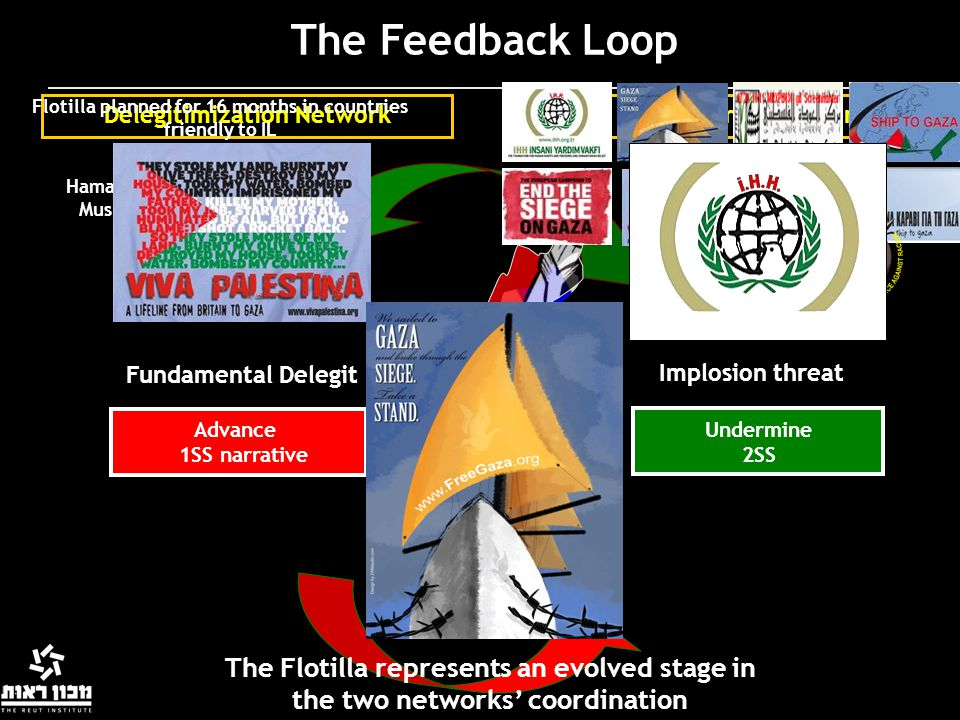 The Feedback Loop Flotilla planned for 16 months in countries friendly to IL. Delegitimization Network.