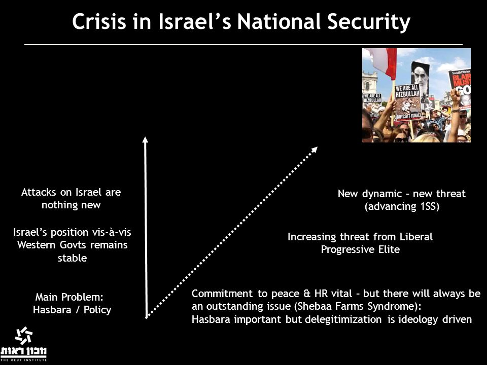 Crisis in Israel's National Security