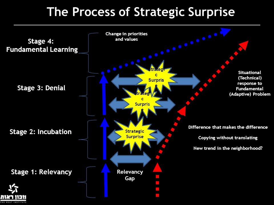 The Process of Strategic Surprise