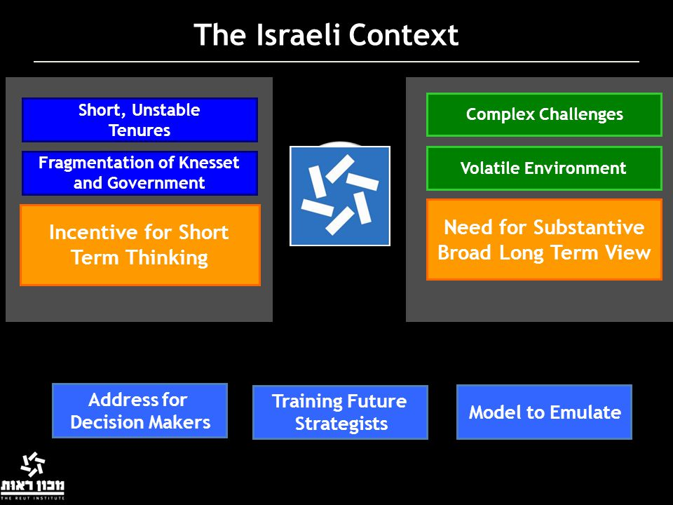 The Israeli Context Need for Substantive Broad Long Term View