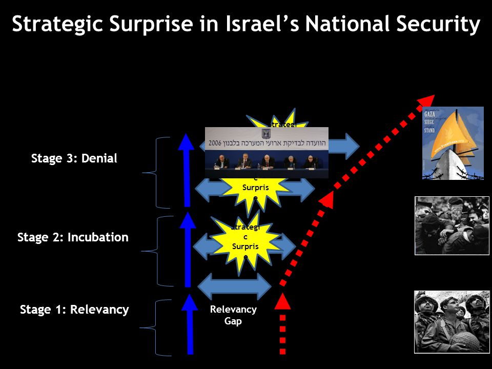 Strategic Surprise in Israel's National Security