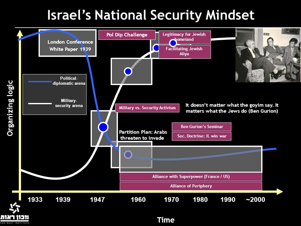 Israel's National Security Mindset