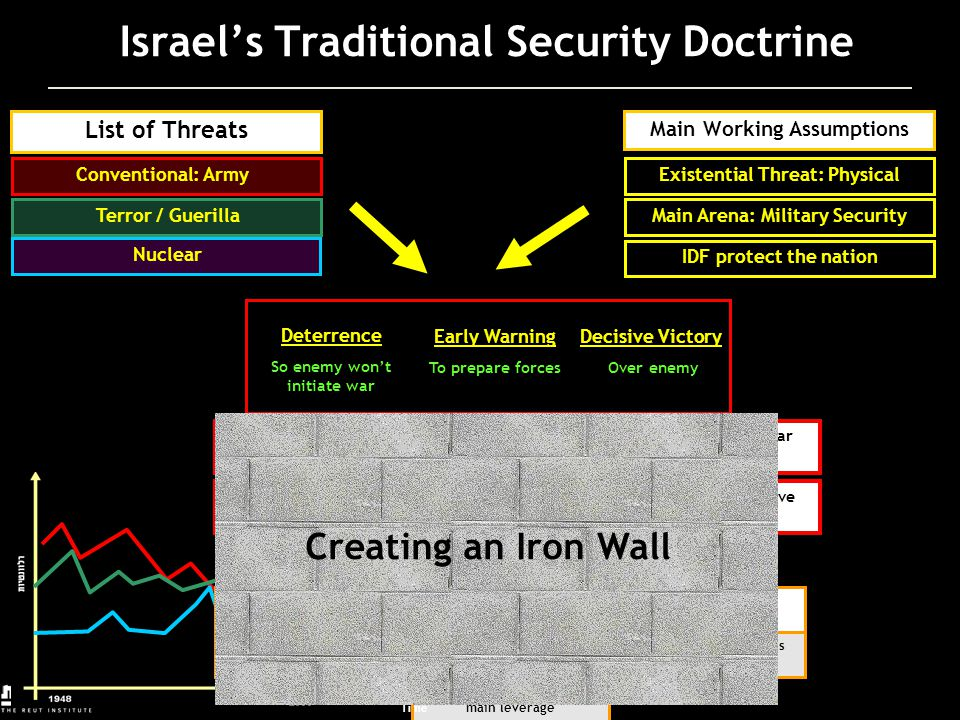 Israel's Traditional Security Doctrine