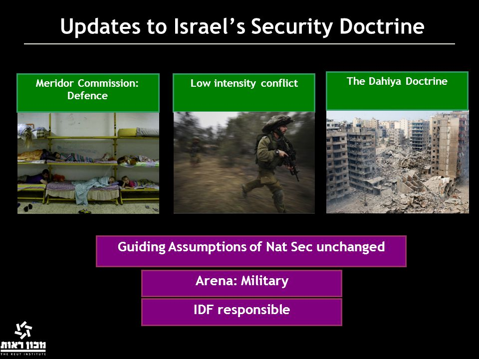 Updates to Israel's Security Doctrine