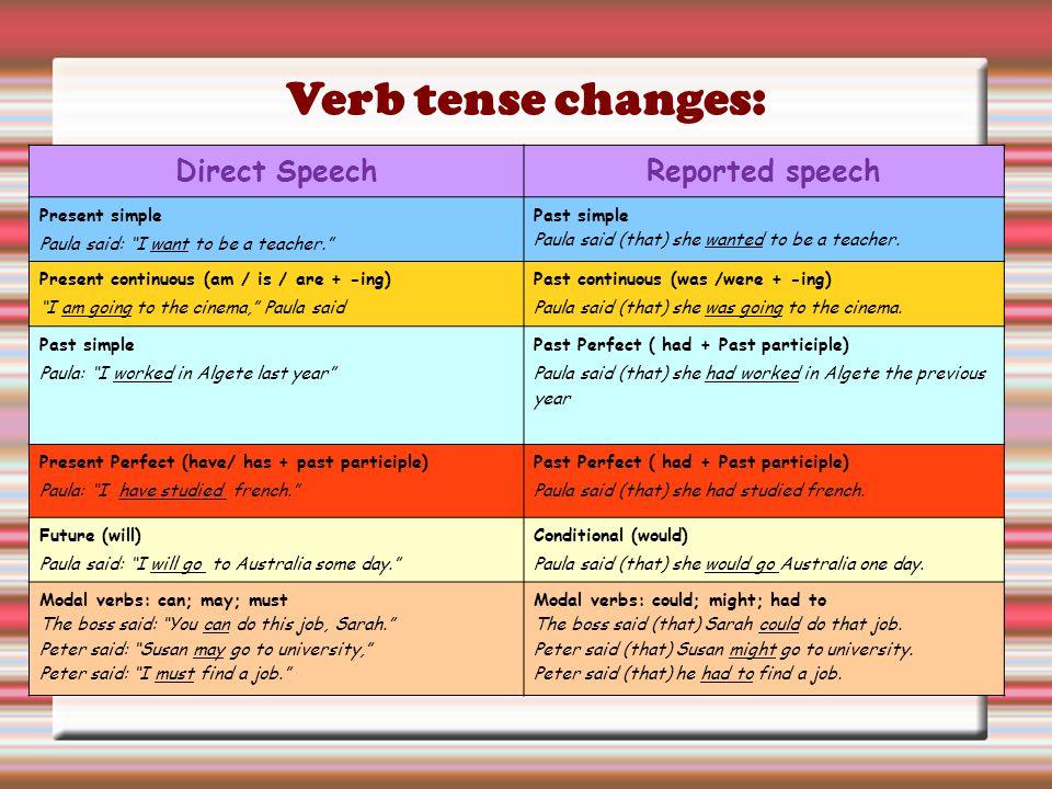 Verb tense changes: Direct Speech Reported speech Present simple