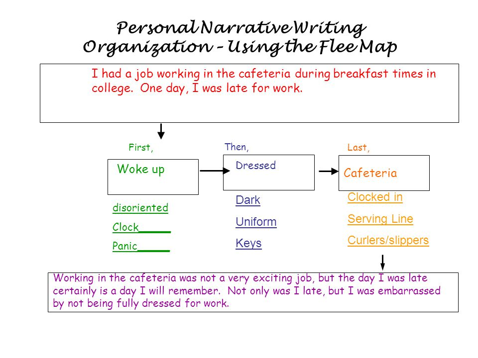 Personal Narrative Writing Organization – Using the Flee Map