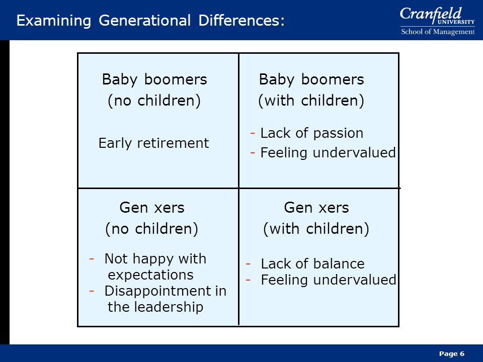 Examining Generational Differences: