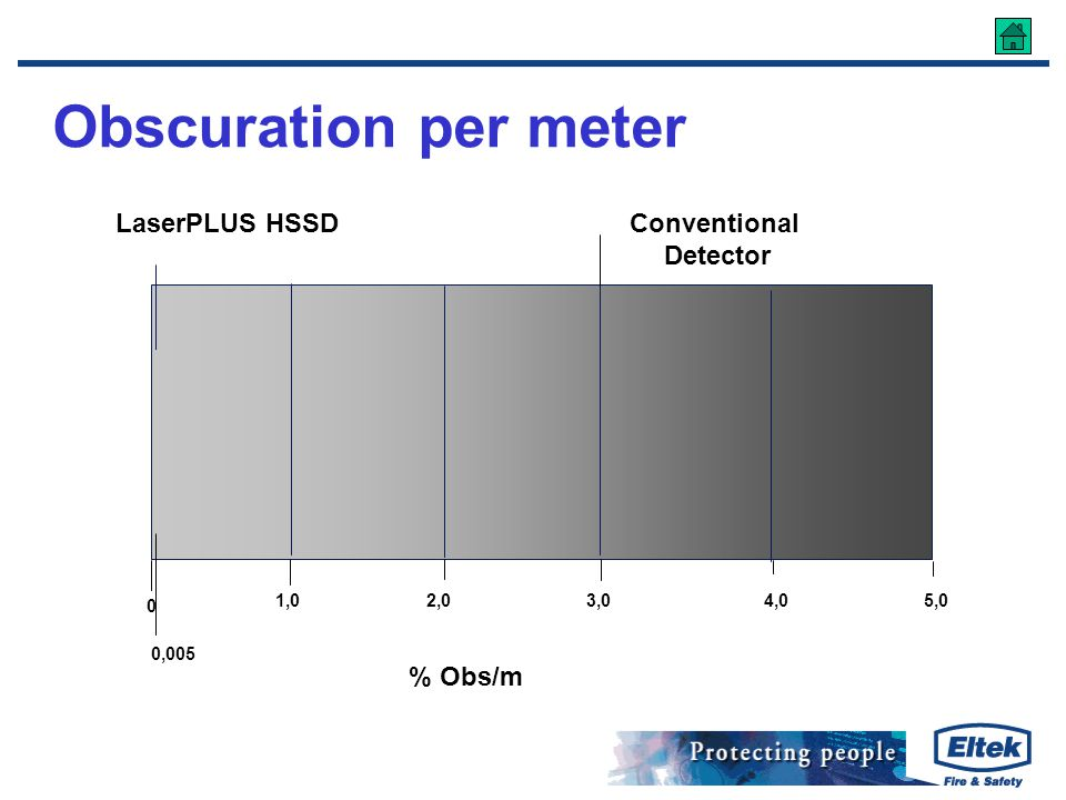 Obscuration per meter % Obs/m LaserPLUS HSSD Conventional Detector