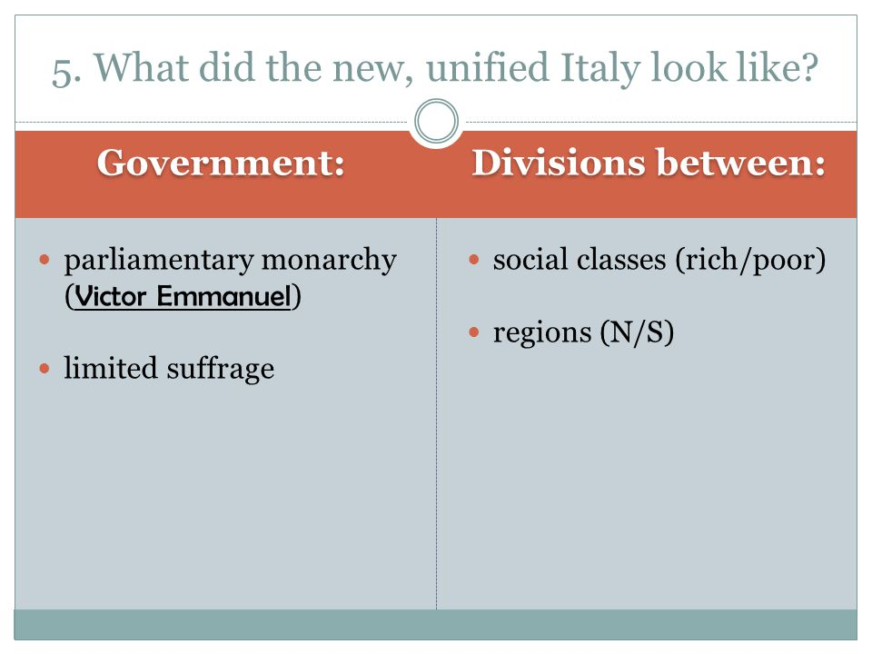 5. What did the new, unified Italy look like