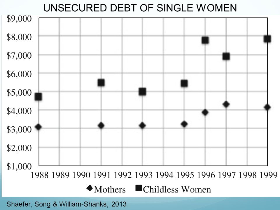 UNSECURED DEBT OF SINGLE WOMEN