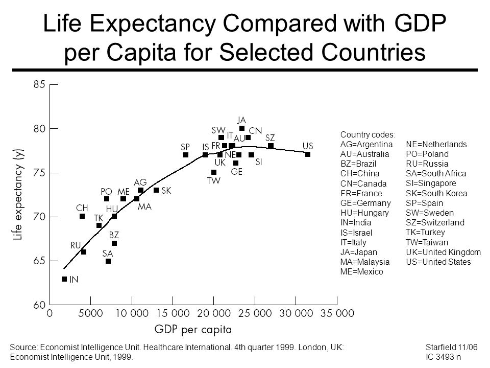 Life Expectancy Compared with GDP per Capita for Selected Countries