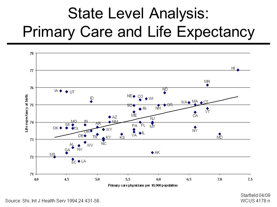 State Level Analysis: Primary Care and Life Expectancy