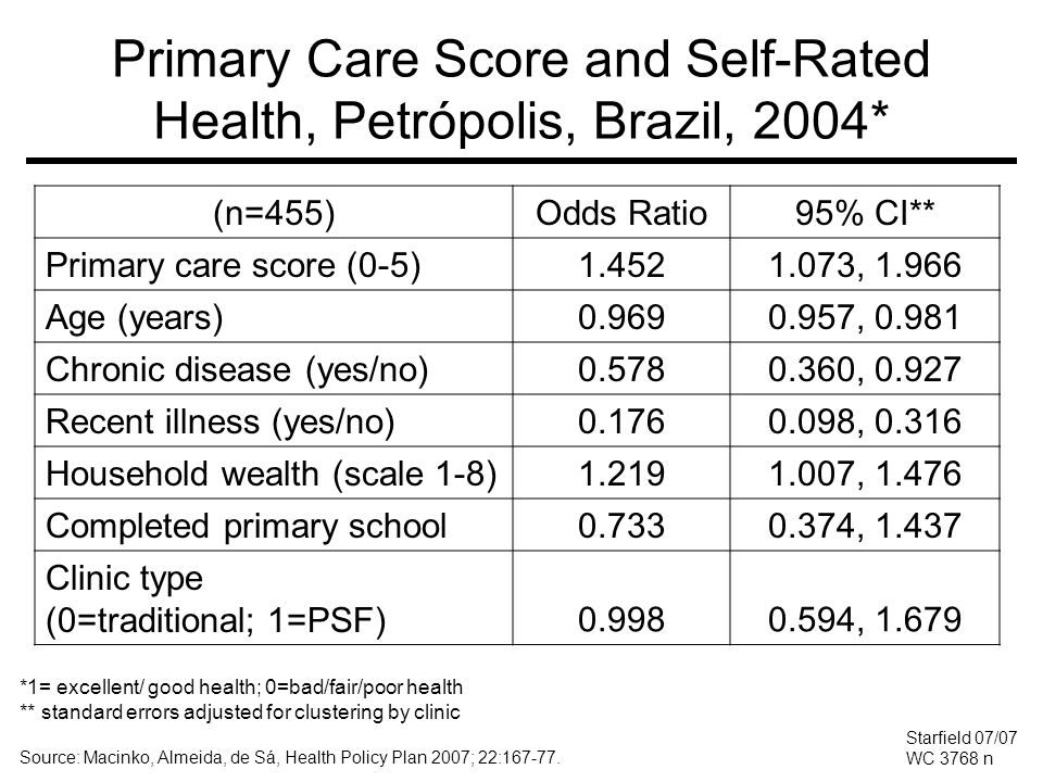 Primary Care Score and Self-Rated Health, Petrópolis, Brazil, 2004*
