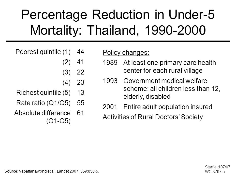Percentage Reduction in Under-5 Mortality: Thailand, 1990-2000