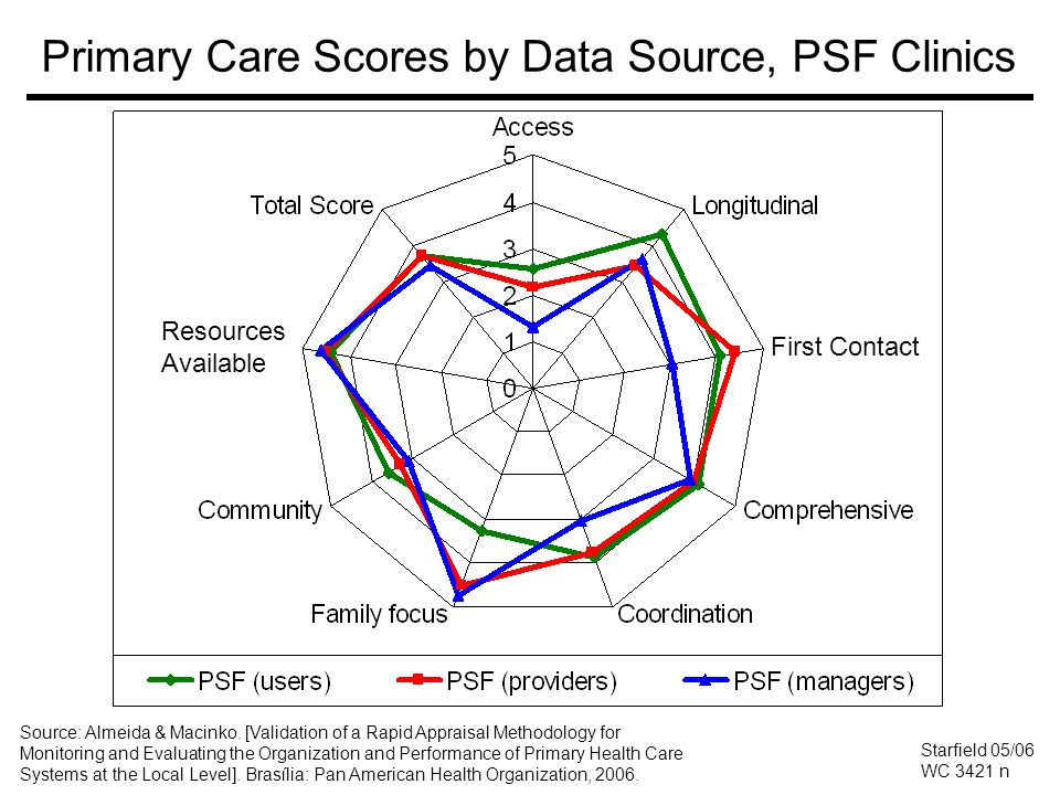 Primary Care Scores by Data Source, PSF Clinics