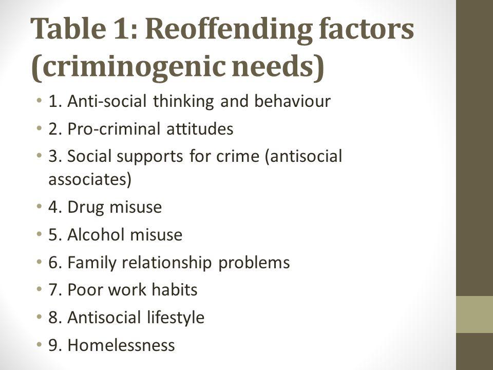 Table 1: Reoffending factors (criminogenic needs)