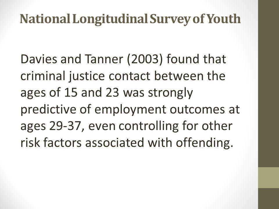 National Longitudinal Survey of Youth