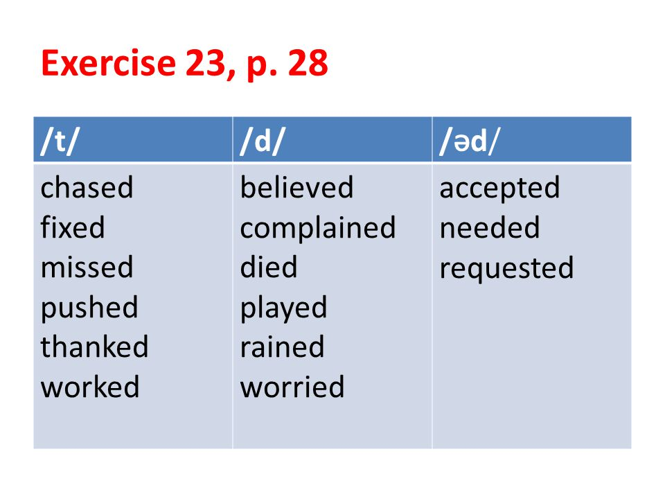 Exercise 23, p. 28 /Əd/ /d/ /t/ accepted needed requested believed