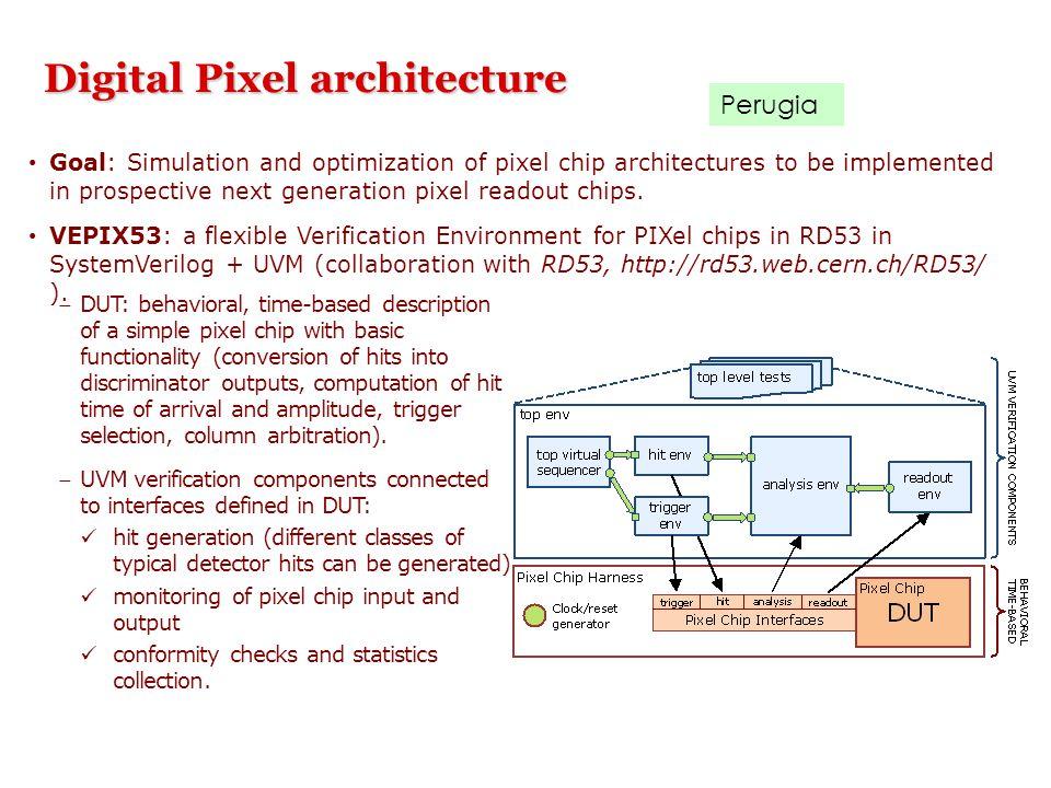 Digital Pixel architecture