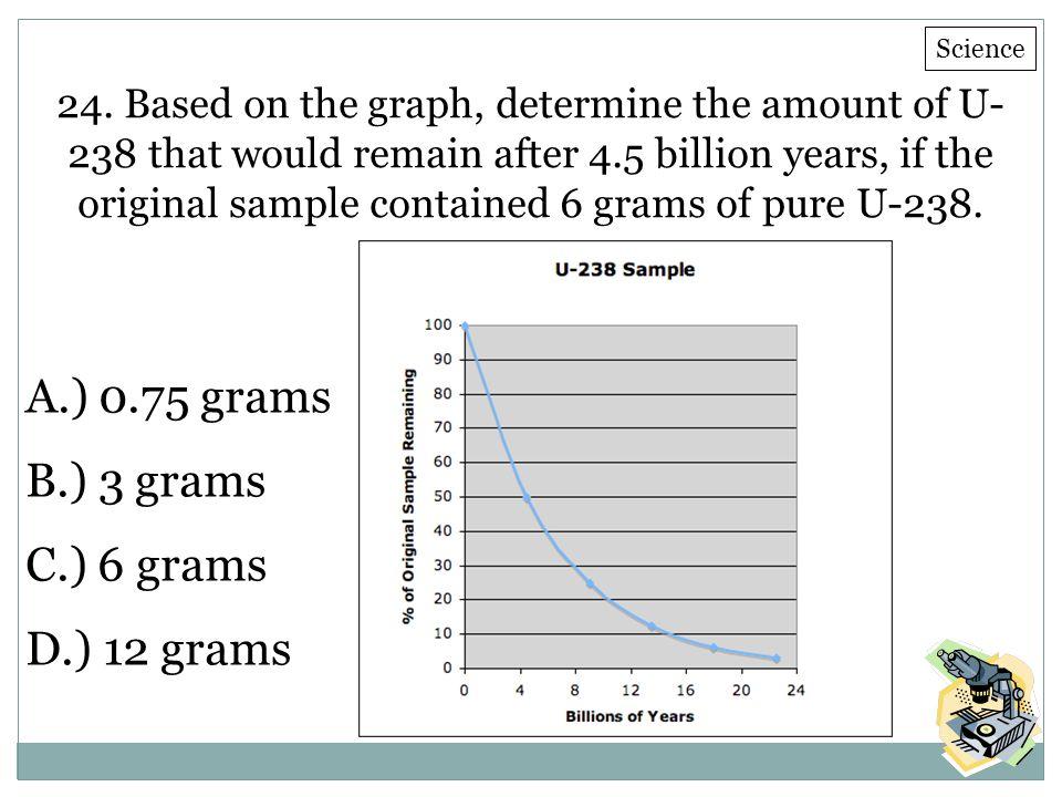 A.) 0.75 grams B.) 3 grams C.) 6 grams D.) 12 grams E.)